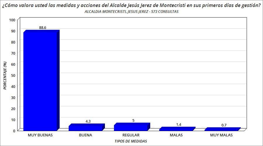 88% cree son Muy Buenas Medidas tomadas por el Alcalde Jesus Jerez